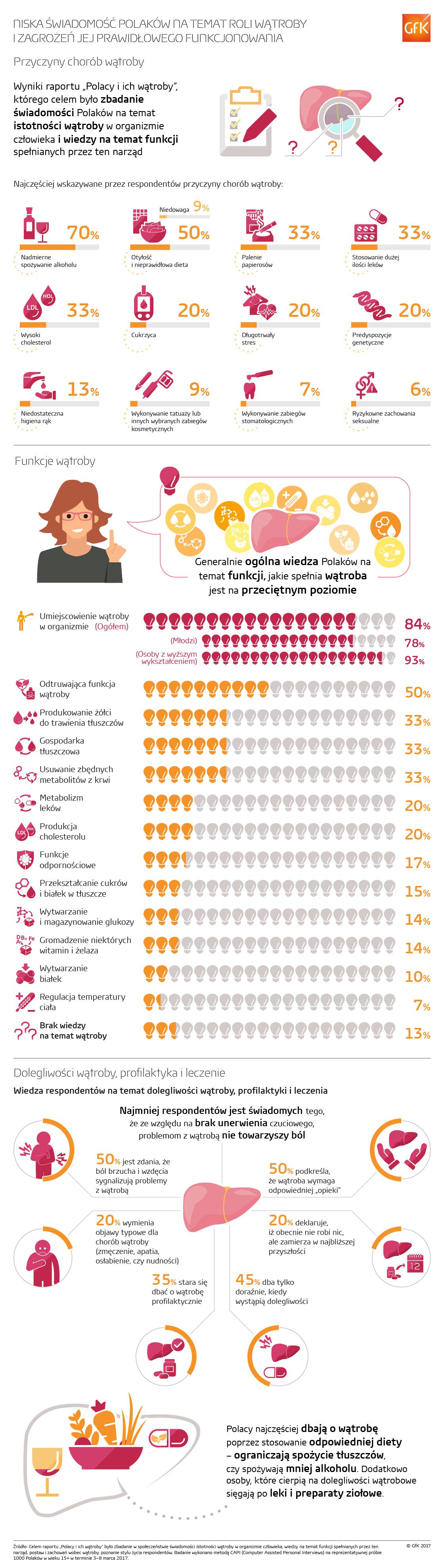 Infografika_watroba_hpv_wirusowe_zapalenie_watroby