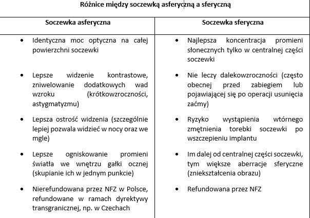 Róznice między soczewkami sferycznymi i asferycznymi