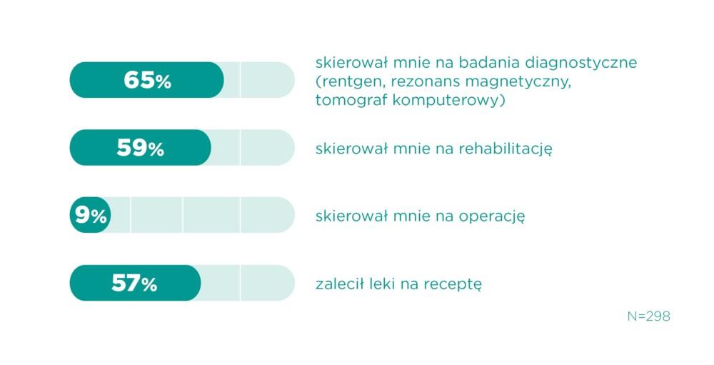 bóle kręgosłupa - wykres 2