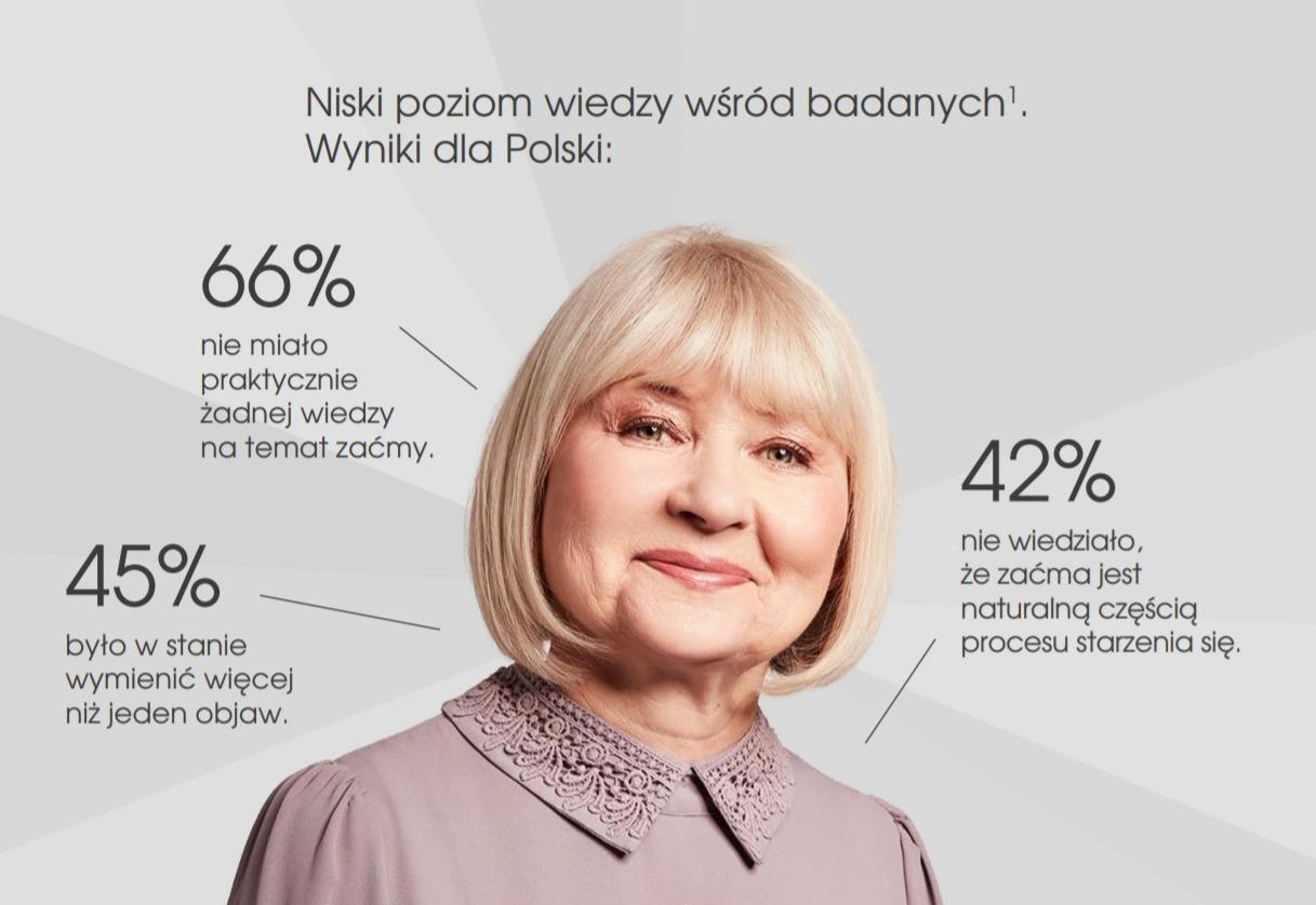 Aktywność seniorów a wiedza o zaćmie infografika